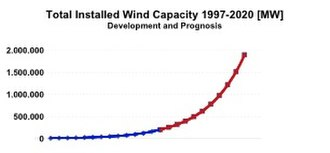 Low-carbon economy - Image: Total Installed Wind Capacity 1997 2020 MW