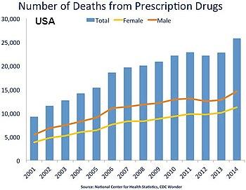 klonopin overdose deaths per year united