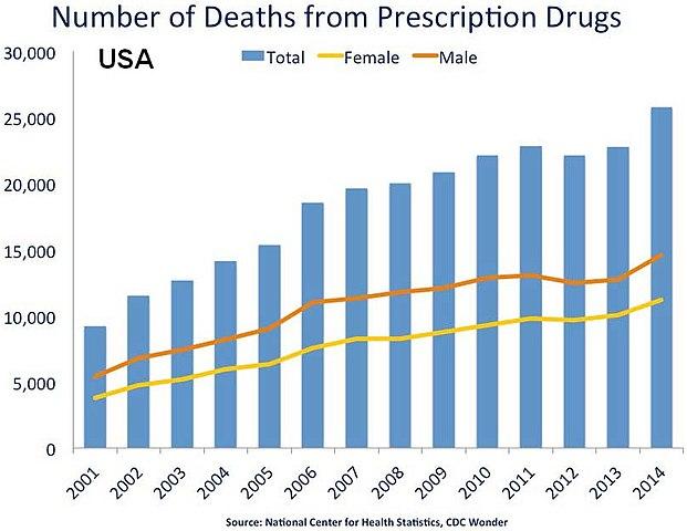 drug addiction treatment statistics