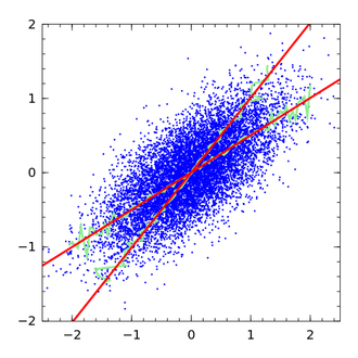 Errors-in-variables models - Illustration of regression dilution (or attenuation bias) by a range of regression estimates in errors-in-variables models. Two regression lines (red) bound the range of linear regression possibilities.  The shallow slope is obtained when the independent variable (or predictor) is on the abscissa (x-axis).  The steeper slope is obtained when the independent variable is on the ordinate (y-axis).  By convention, with the independent variable on the x-axis, the shallower slope is obtained.  Green reference lines are averages within arbitrary bins along each axis.  Note that the steeper green and red regression estimates are more consistent with smaller errors in the y-axis variable.