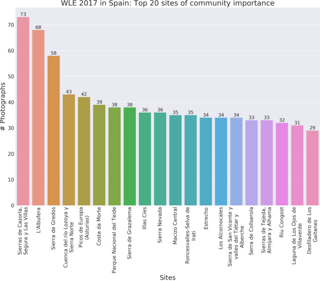 Top 20 sites of community importance in Wiki Loves Earth 2017 in Spain by valid uploads.