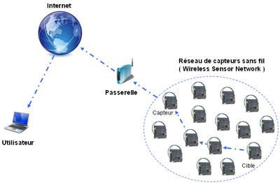 Web des objets wikip dia for Definition architecture reseau