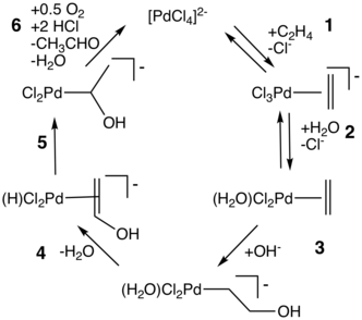 Wacker Process Wikipedia