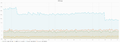 Wikidata item loading time.png