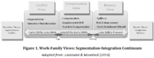 work family conflict  work family segmentation integration continuum