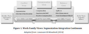 Work–family conflict - Image: Work family Segmentation Integration Continuum