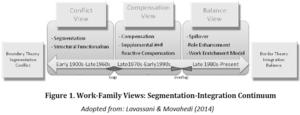 Work–family conflict - Image: Work family Segmentation Integration Continuum
