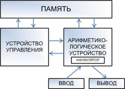 Рис. 1. Архитектура ЭВМ, построенной на принципах фон Неймана.  Сплошные линии со стрелками указывают направление...