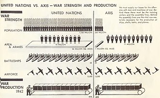 Diplomatic history of World War II - UN vs Axis War Production, near equality of strength in 1942