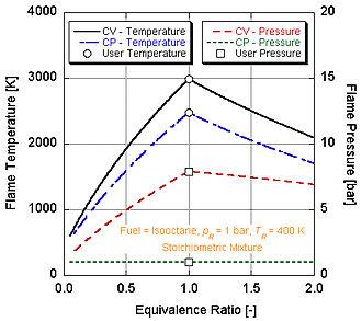 Adiabatic flame temperature - Adiabatic flame temperatures and pressures as a function of stoichiometry (relative ratio of fuel and air)
