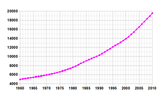 Demographics of Angola - Demographics of Angola, Data of FAO, year 2005 ; Number of inhabitants in thousands.