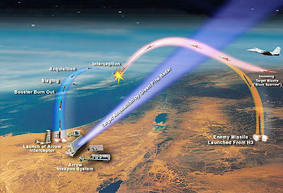 "Stages of missile interception by the Arrow system. The picture shows a hostile missile trajectory and that of the ""Black Sparrow"" air-launched target missile used in firing tests."
