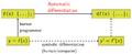 AutomaticDifferentiationNutshell.png