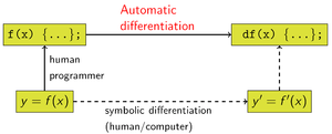 Automatic differentiation - Figure 1: How automatic differentiation relates to symbolic differentiation