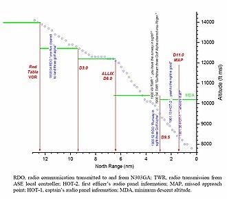 2001 Avjet Aspen crash - Profile view of N303GA's approach to Aspen (NTSB report).