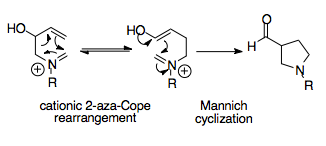 The aza-Cope/Mannich reaction