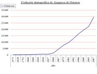 Azuqueca demographic evolution.png