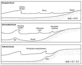 Swash - Figure 1. Beach classification by Wright and Short (1983) showing dissipative, intermediate, and reflective beaches.