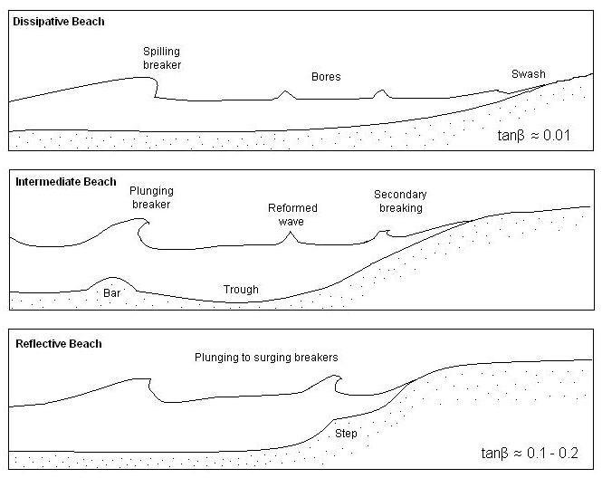 Beach classification