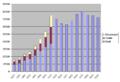 Bevölkerungsentwicklung St. Gallen.png