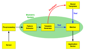 Biometrics - Image: Biometric system diagram