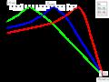 Caracteristique rhéostat rotorique moteur asynchrone.png