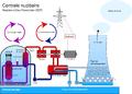 Centrale nucléaire REP.png