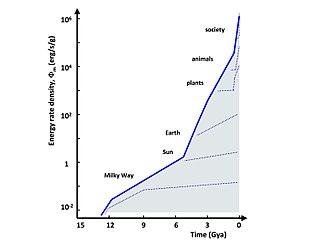 Energy rate density