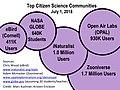 Citizen Science Communities.jpg