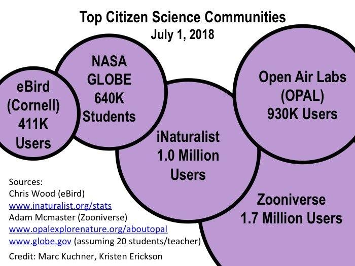 Citizen Science Communities