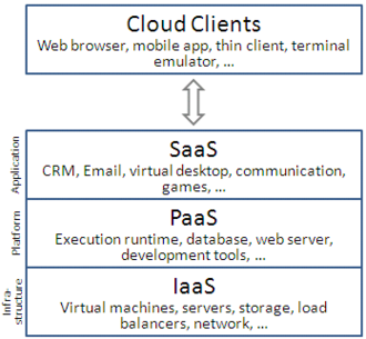 Cloud computing - Cloud computing service models arranged as layers in a stack