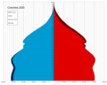 Colombia single age population pyramid 2020.png