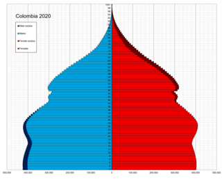 Demographics of Colombia
