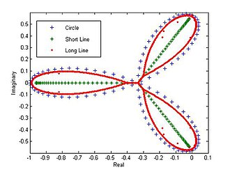 Competitive Lotka–Volterra equations - The eigenvalues of a circle, short line, and long line plotted in the complex plane