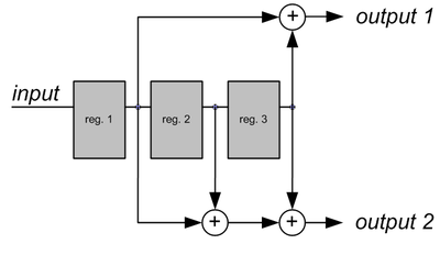 Convolutional encoder.png
