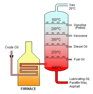 Fractional distillation - Crude oil is separated into fractions by fractional distillation. The fractions at the top of the fractionating column have lower boiling points than the fractions at the bottom. All of the fractions are processed further in other refining units.
