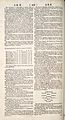 Cyclopaedia, Chambers - Volume 1 - 0168.jpg