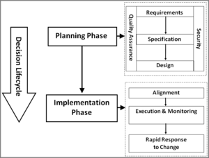 Elements of decision engineering