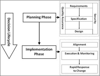 Decision Intelligence - Decision intelligence framework