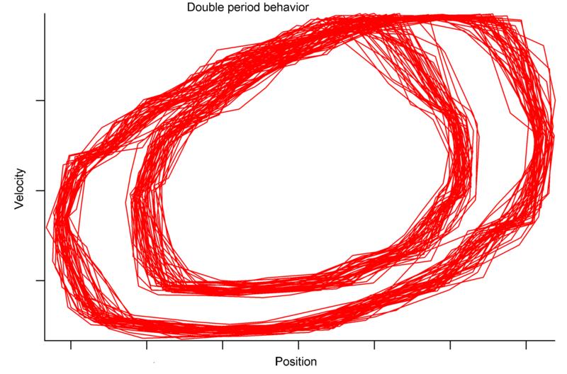 نمودار فضای فاز آونگ دوتایی با اصطکاک که لورنتس آن را کشید.