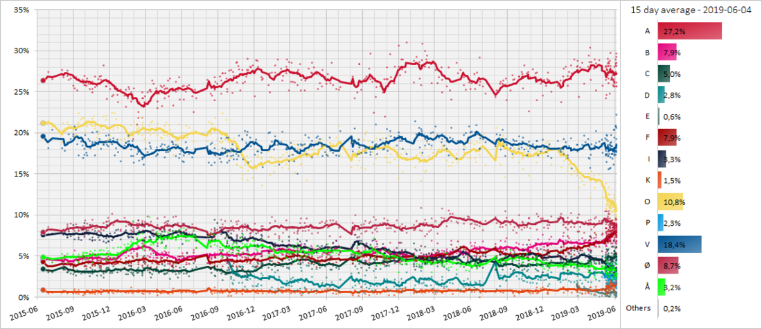 30 day moving poll average of the Danish opinion polls towards the general election in 2019