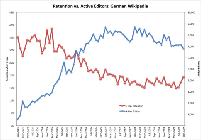 Dewp retention vs active.png