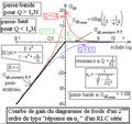 Diagramme de Bode d'un deuxième ordre du type uL aux bornes d'un R L C série - courbe de gain.png