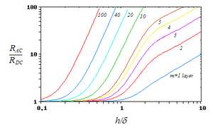 Proximity effect (electromagnetism) - The ratio of AC to DC resistance for a portion of a strip winding at different frequencies (δ is Skin depth). It can be seen that increasing the number of layers dramatically increases the resistance at high frequencies.
