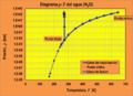ELV Diagrama p-T del agua mostrando curva de presión de vapor.png