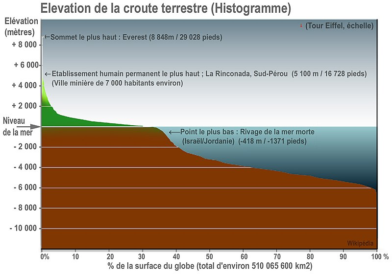 File:Earth elevation histogram fr.jpg