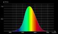 Efficacité lumineuse spectrale 01 XYZ bidouille02.png