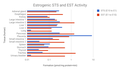 Estrogenic STS and EST activity.png