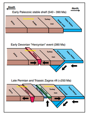 """Persian Gulf Basin - Evolution of Arabian Plate tectonics from early Paleozoic to Late Permian and Triassic, showing Early Devonian """"Hercynian"""" compressional event and Early Zagros rifting event (usgs.gov)"""