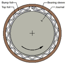 Sectional diagram of a foil bearing, showing the component parts (inner, moving outwards) of the shaft journal, a smooth top foil, the bump foil (both foils joined) and finally the bearing housing